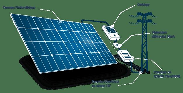 Solaire et photovolta que faut il craquer pour eux for Chauffer sa piscine au solaire